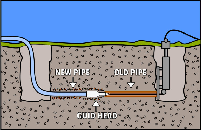 3 Factors That Affect Sewer Pipe Relining Cost